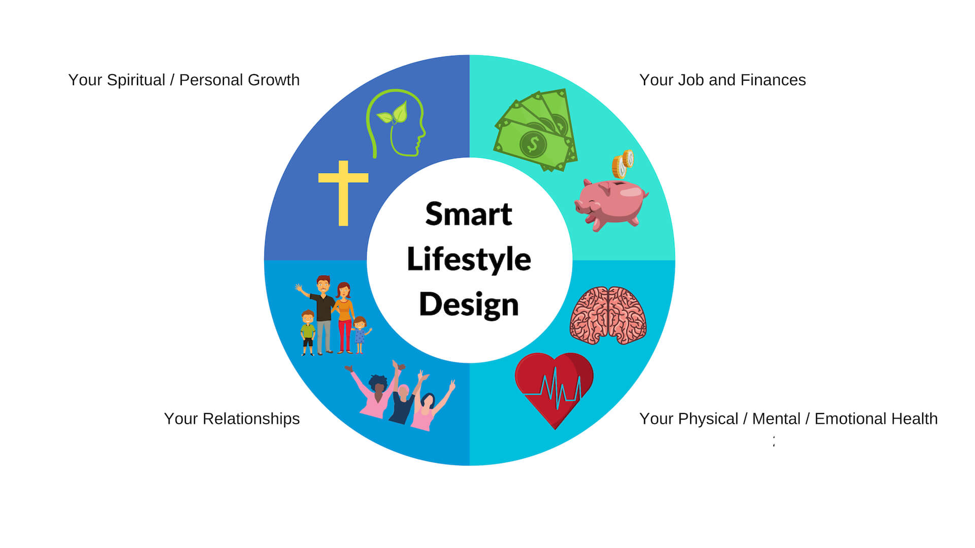 Smart Lifestyle Design