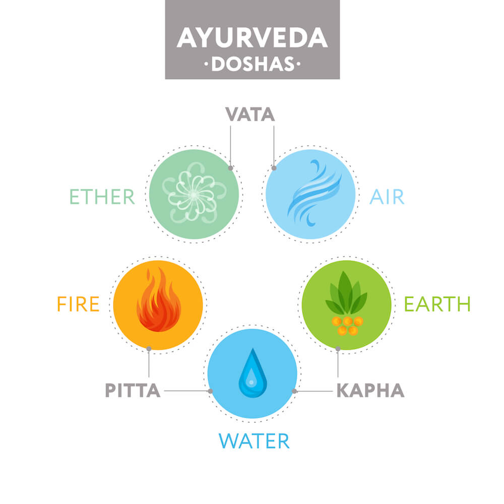 Ayurevda Dosha Elements